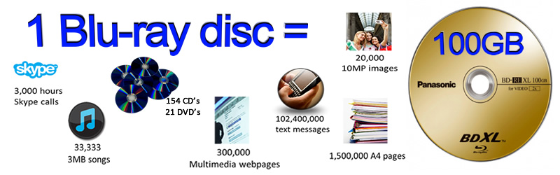 100GB Blu-ray disc capacity